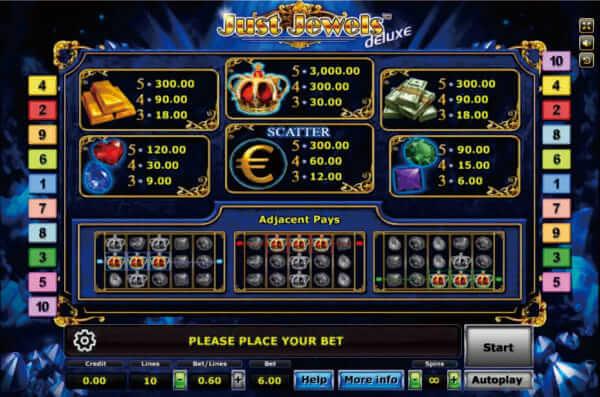 อัตราการจ่ายรางวัลของเกม Just Jewels Deluxe