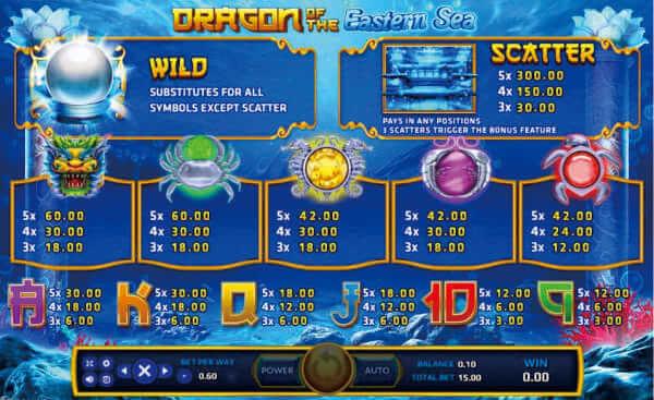 อัตราการจ่ายรางวัลของเกม Dragon of the Eastern Sea