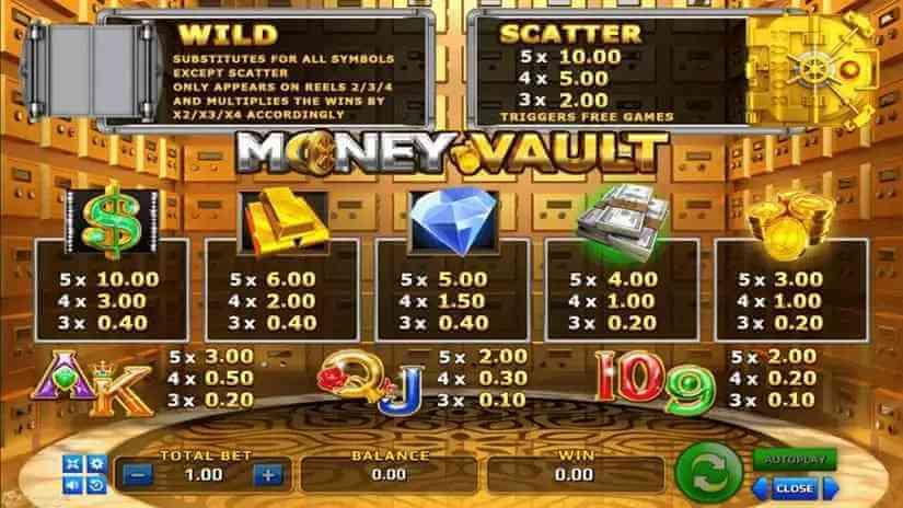 อัตราการจ่ายรางวัลของเกม Money Vault