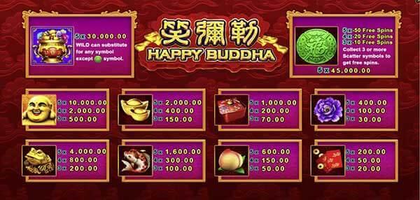 อัตราการจ่ายรางวัลของเกมHappy Buddha