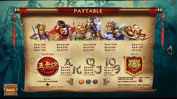 อัตราการจ่ายรางวัลของเกม Five tiger Generals