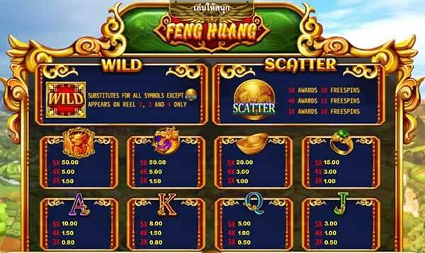 อัตราการจ่ายรางวัลของเกม Feng Huang