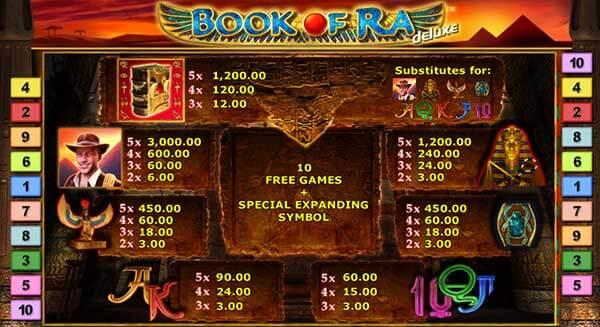 อัตราการจ่ายรางวัลของเกม Book Of Ra Deluxe