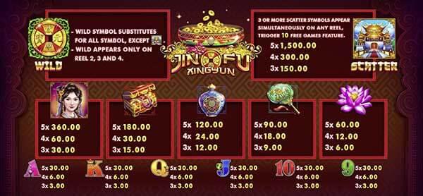 อัตราการจ่ายรางวัลของเกม Jin Fu Xing Yun