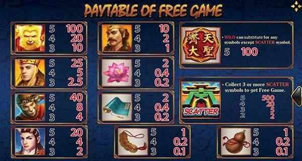 อัตราการจ่ายรางวัลของเกม Monkey King