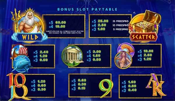 อัตราการจ่ายรางวัลของเกม Neptune Treasure Bingo