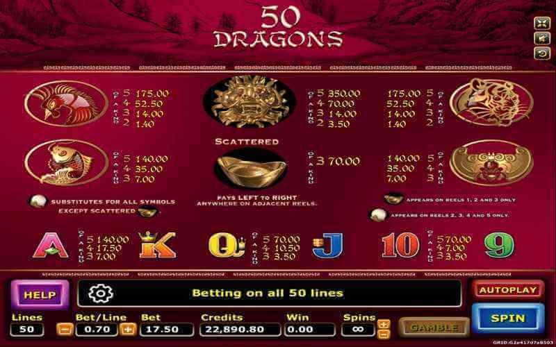 อัตราการจ่ายรางวัลเกม 50 Dragons