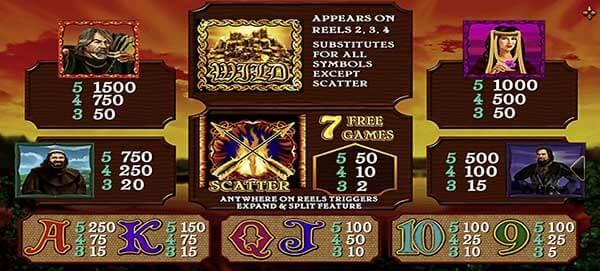 ไลน์ชนะการเดิมพันและ อัตราการจ่ายรางวัลเกม Archer