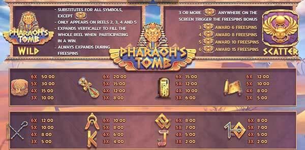 อัตราการจ่ายรางวัลเกมPharaohs Tomb