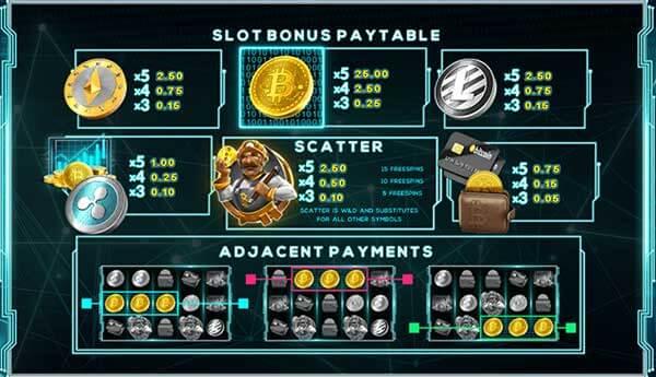 อัตราการจ่ายรางวัลเกม Cryptomania Bingo